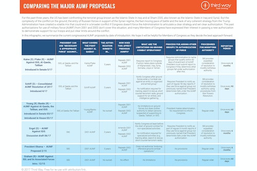 Comparing Aumf Proposals