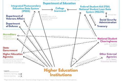 Higher Education Reporting Map