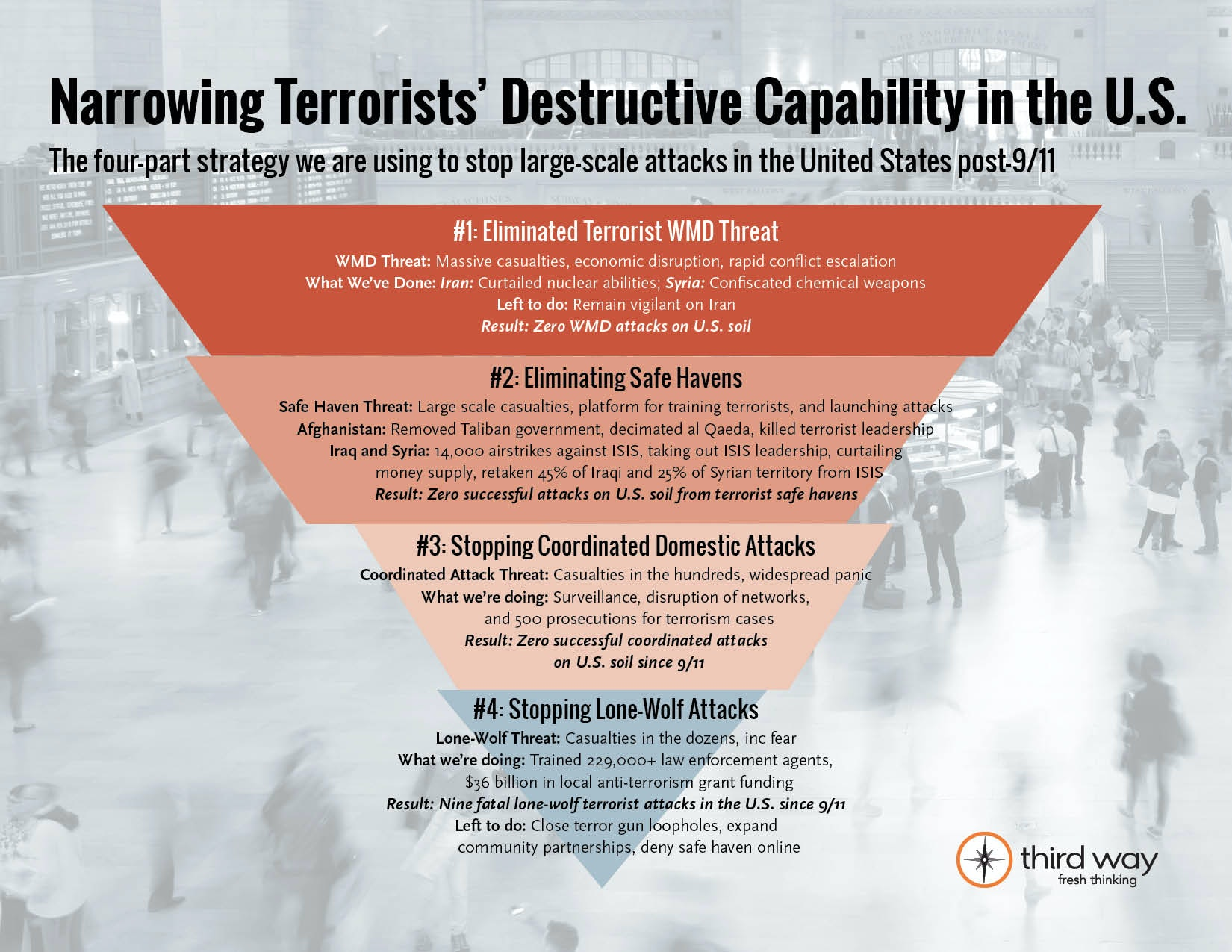 Narrowing Terrorists Destructive Capability In The Us2